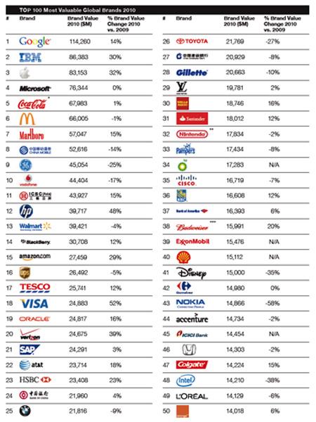 blog-brand-ranking 2010